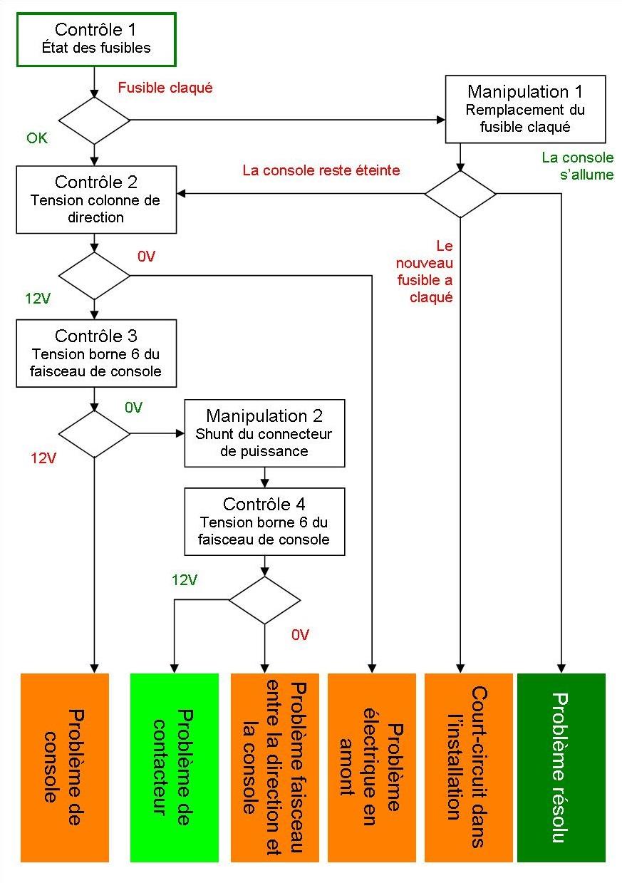 Peugeot 406 neiman restauration faisceau phase 1 sans - Nouveau tableau electrique sans fusible ...